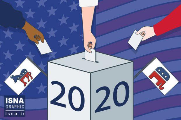 پیشبینی رکورد ۶۷ درصدی حضور در انتخابات آمریکا